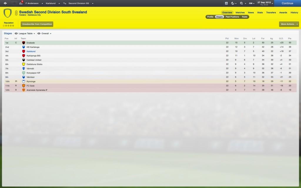 Karslund 2012 season results
