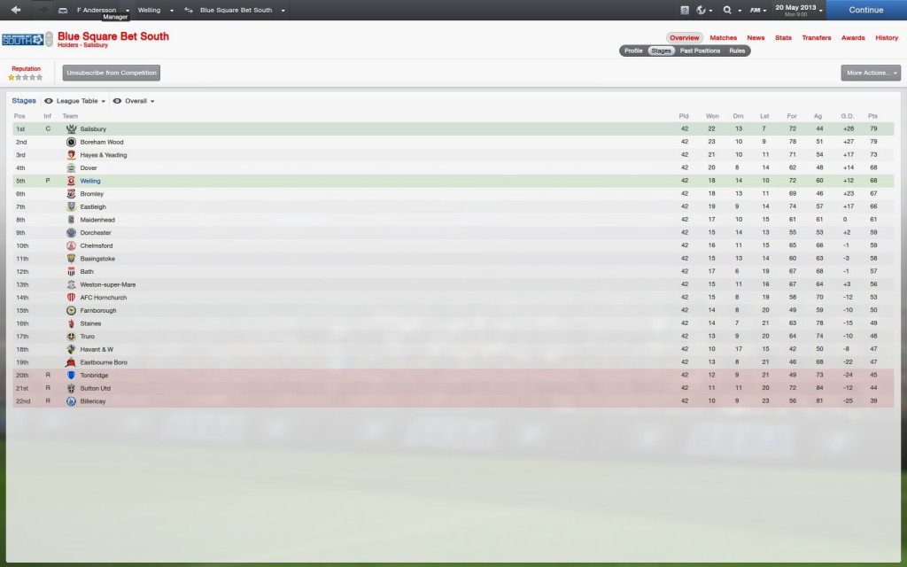 2012-2013 Final league standings